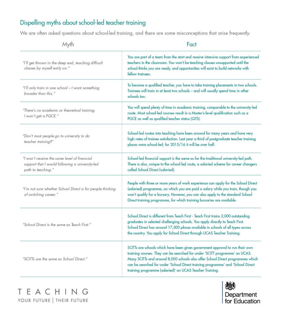 School led teaching